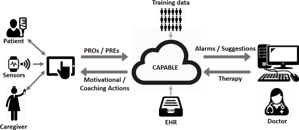 capable-project-architecture